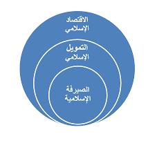 ما هو الفرق بين الاقتصاد... - عالم الاقتصاد والتمويل الإسلامي   Facebook